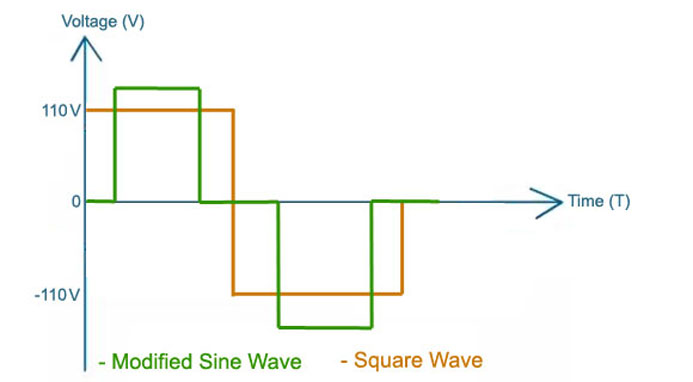 Gelombang Keluaran Inverter dan Fungsi Utama Inverter